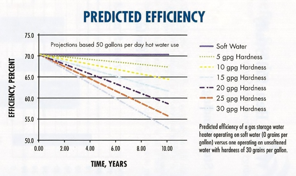 Line graph with details on predicted efficiency of a gas storage water heater in the Washington, DC area.