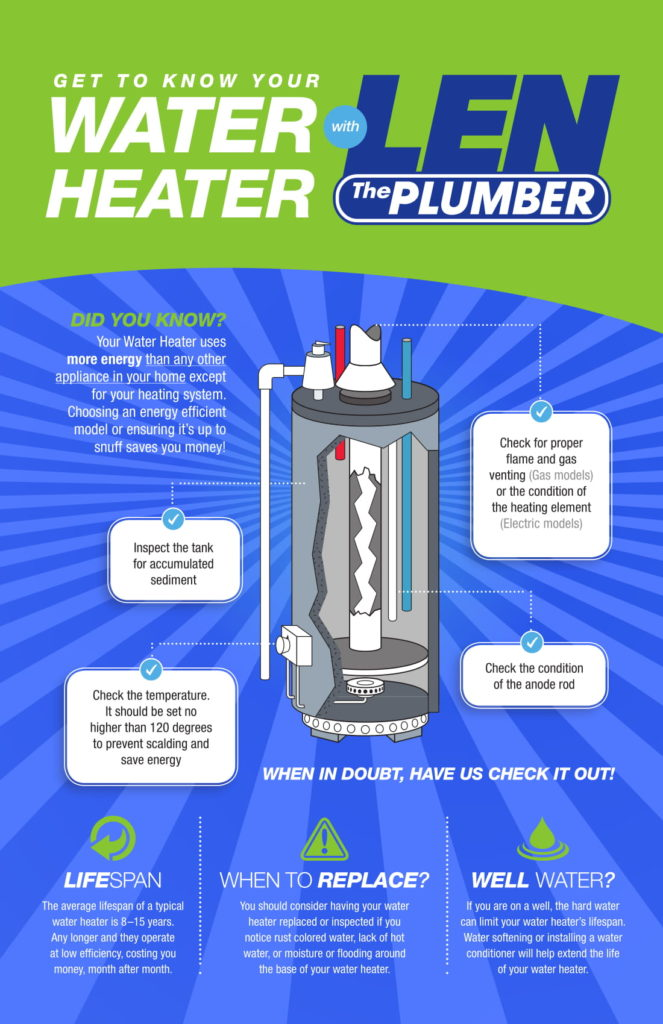 Infographic about water heaters.