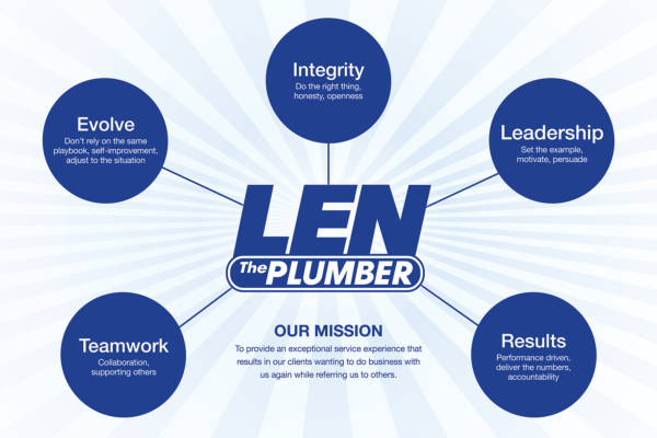 Graphic of Len The Plumber's core values and mission.