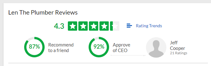 Graphic from Glassdoor showing Len the Plumber's overall review ranking of 4.3 stars, 87% recommend to a friend and 92% approve of CEO.