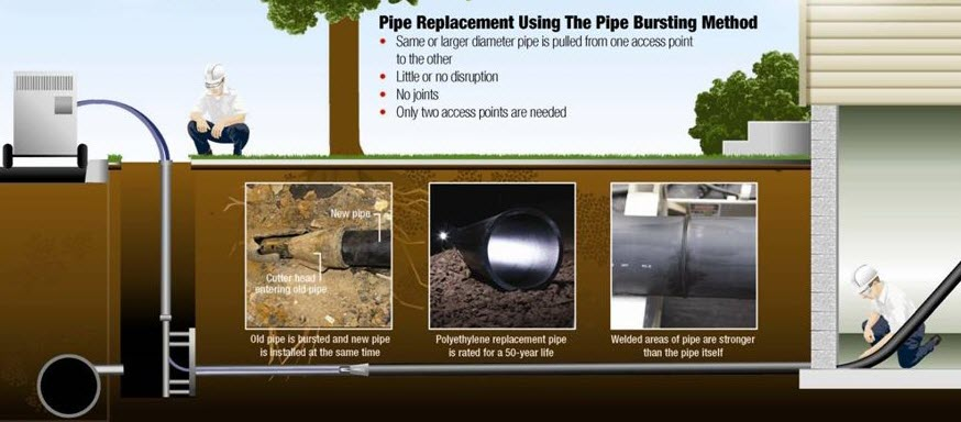 Graphic demonstrating pipe replacement using the pipe bursting method.